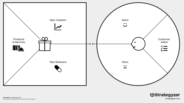 customer value proposition canvas for social media